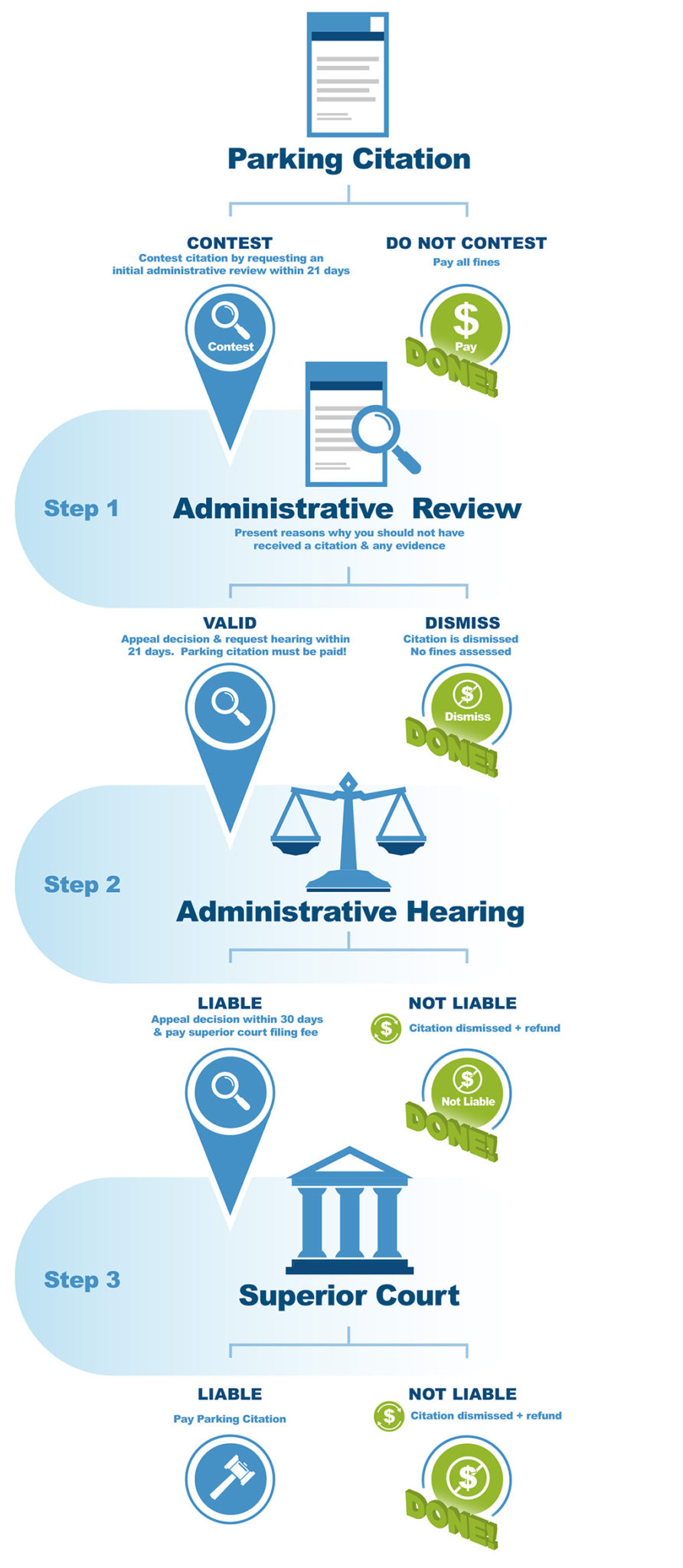 Adjudication Logic Infographic