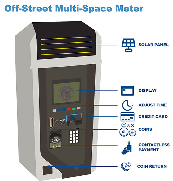 Off-Street Coin Payment