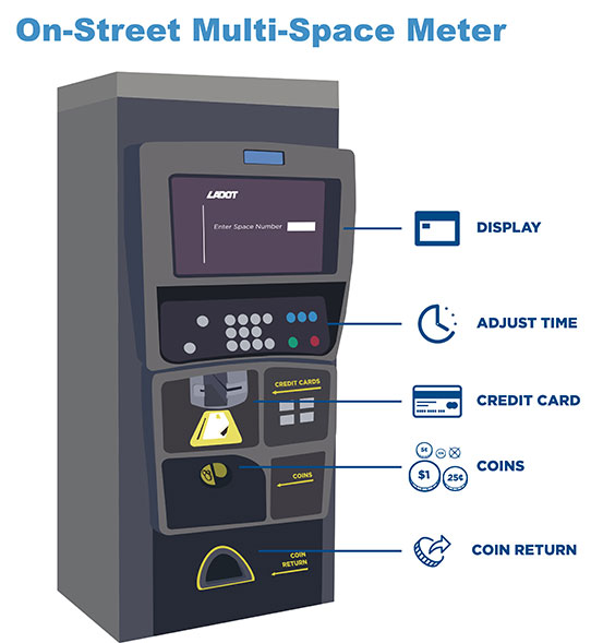On Street Coin Payment